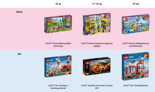LEGO ajádékok a gumiátmérő függvényében
